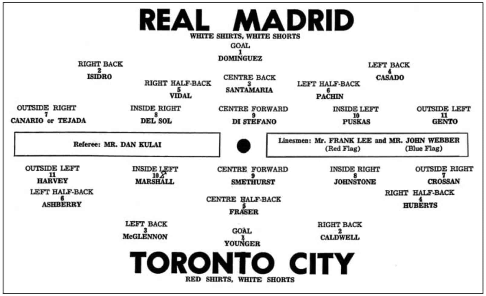 starting lines up of real madrid vs toronto city